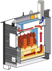 How Empyre Pro Series Hot Water Furnace Works